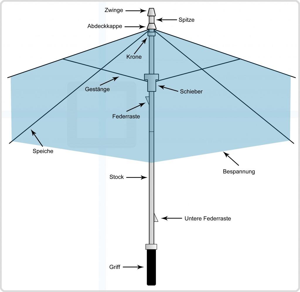 Regenschirm Bestandteile